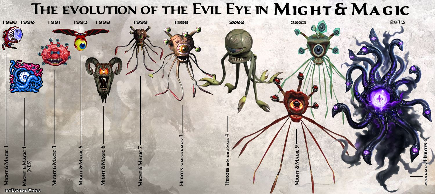 The evolution of the Evil Eye in Might and Magic