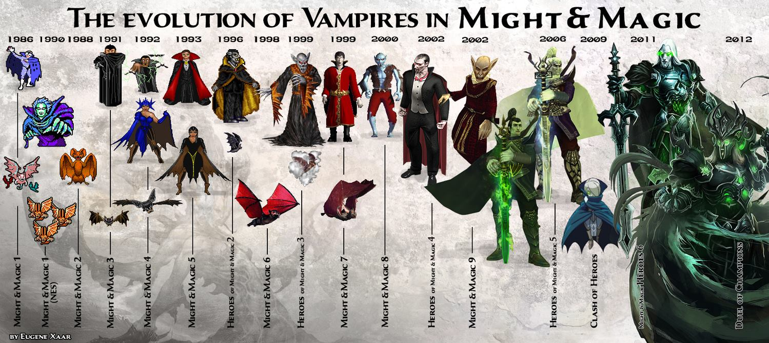 The evolution of the Vampires in Might and Magic