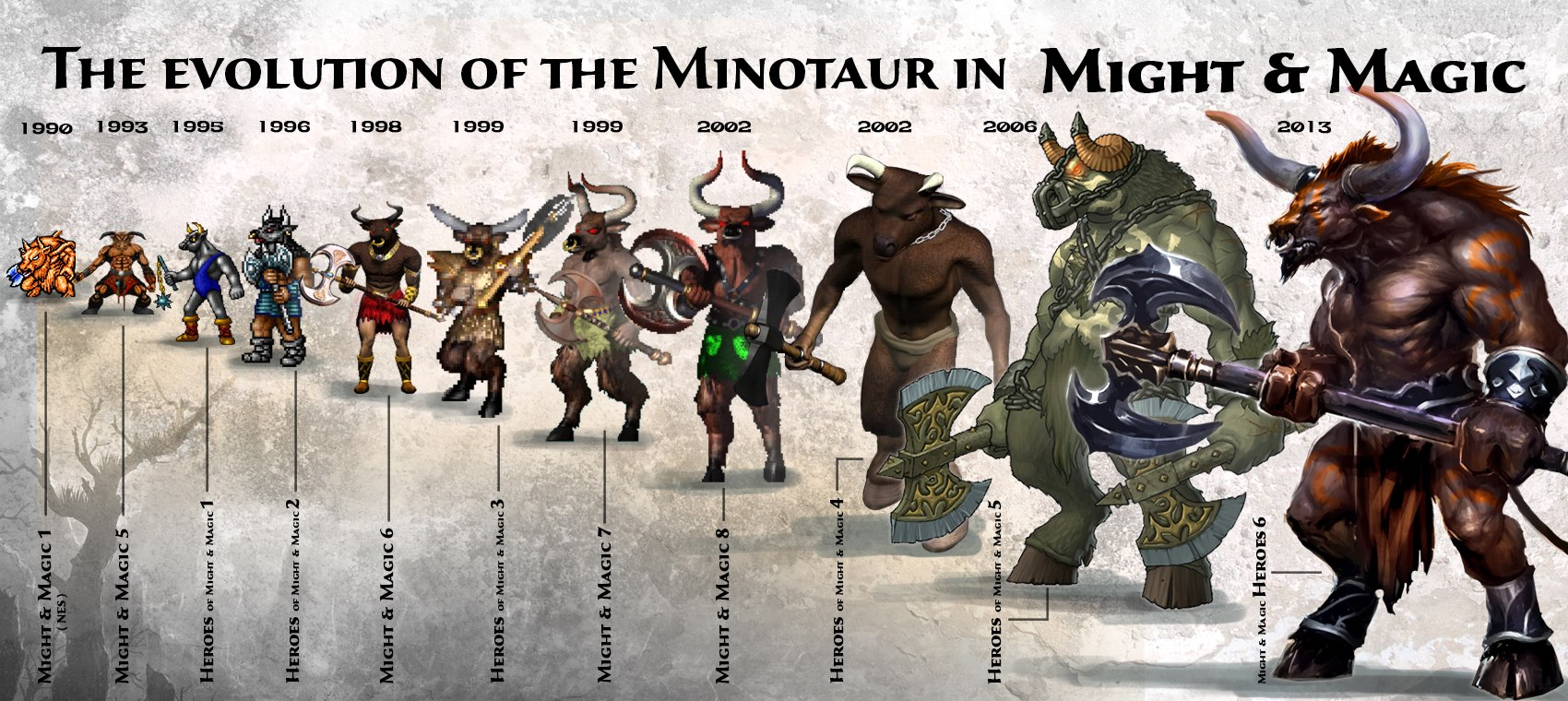 The evolution of the Minotaur in Might and Magic